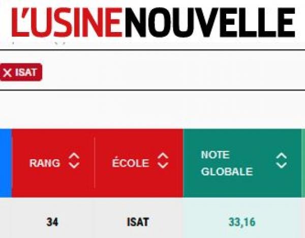 ISAT 34ème place au classement L'Usine Nouvelle